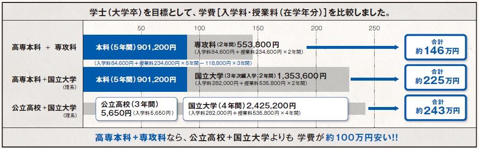 fees_hikaku