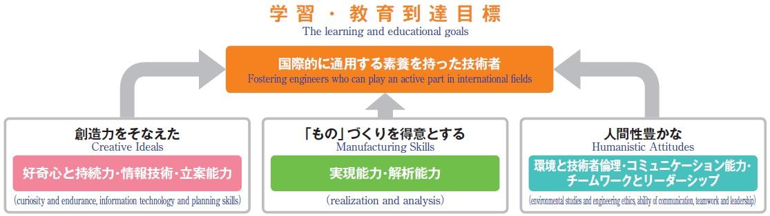 educational_program